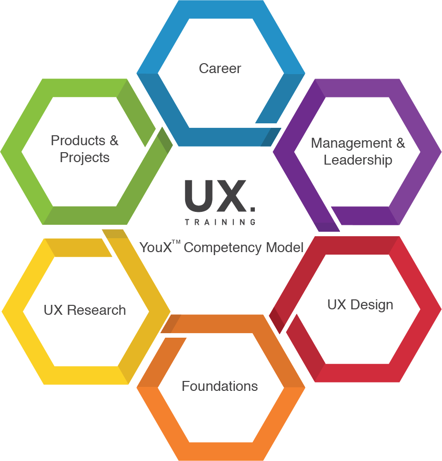 UX Competency Model TM